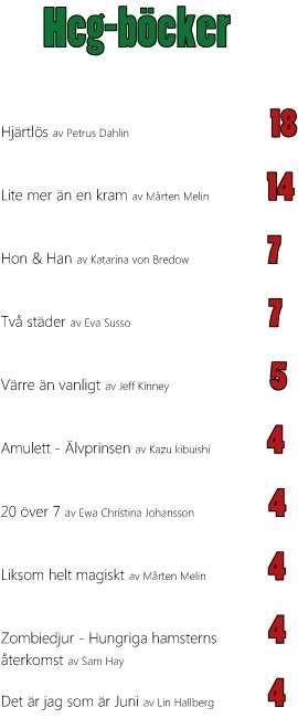 Bokjuryn 2014 Ekerö skolbiblioteks resultat Hcg